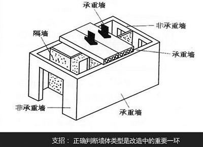 非承重墙主要起间隔作用,墙体较薄,主要材料是石膏板,水泥薄板,砖体
